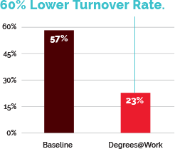 Lower Turnover Rate