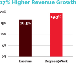 Higher Revenue Growth